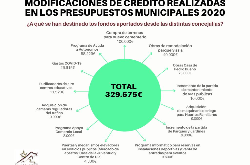 Modificaciones de crédito realizadas en los presupuestos municipales 2020 para hacer frente a la Covid-19 1